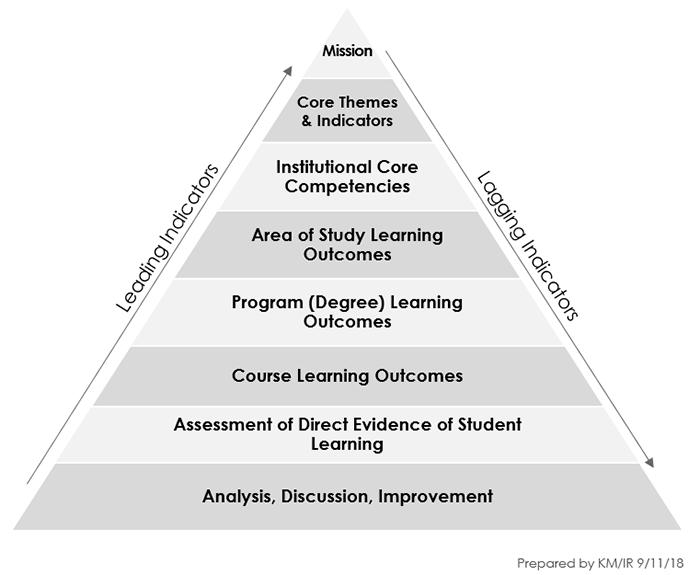 Outcomes Pyramid